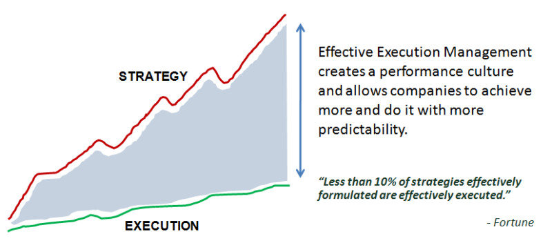 Strategy Execution Graphic